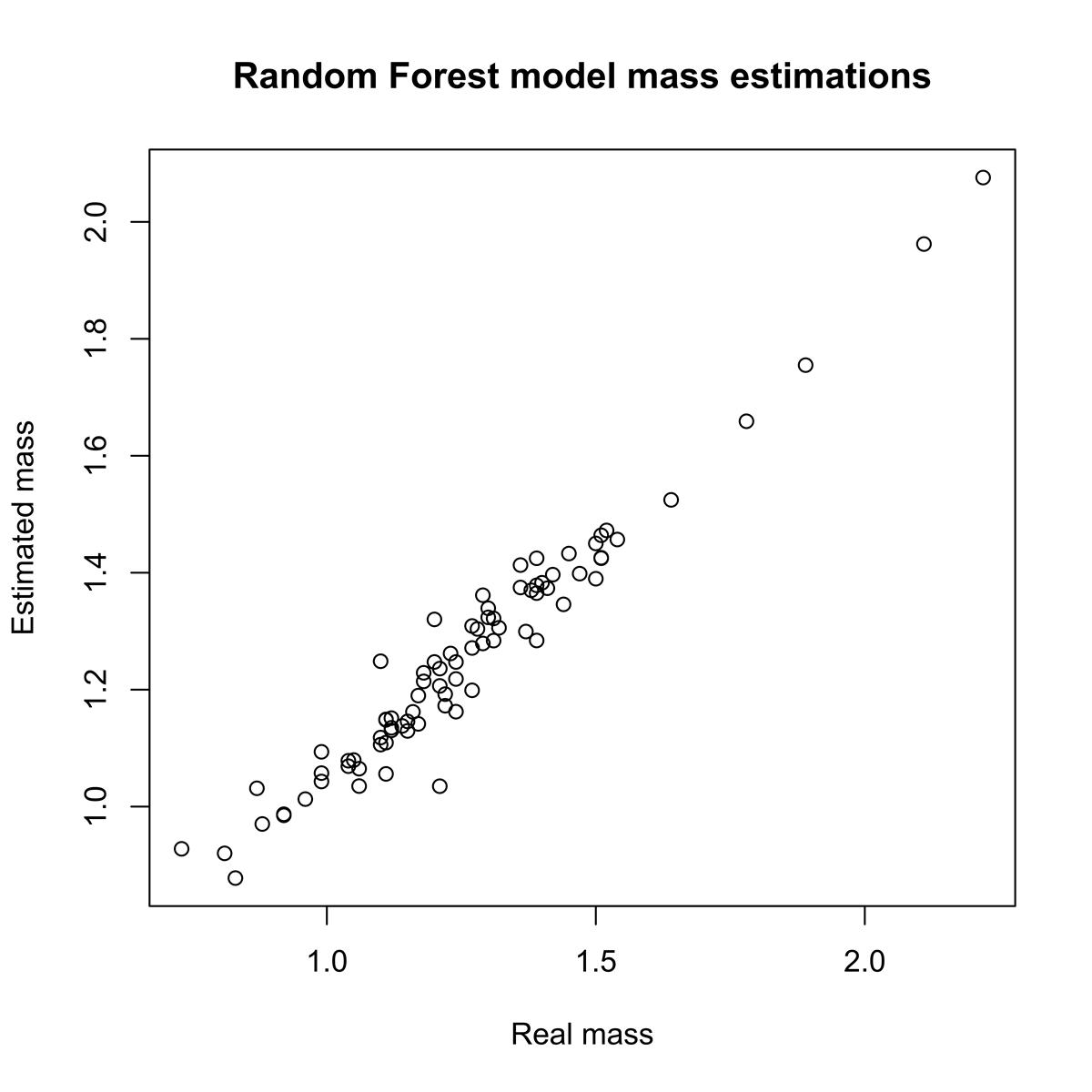 Predicted stellar mass